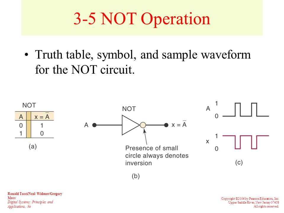 3-5 NOT Operation The Boolean expression for the NOT operation is This is read as: –x equals NOT A, or –x equals the inverse of A, or –x equals the complement of A Ronald Tocci/Neal Widmer/Gregory Moss Digital Systems: Principles and Applications, 9e Copyright ©2004 by Pearson Education, Inc.
