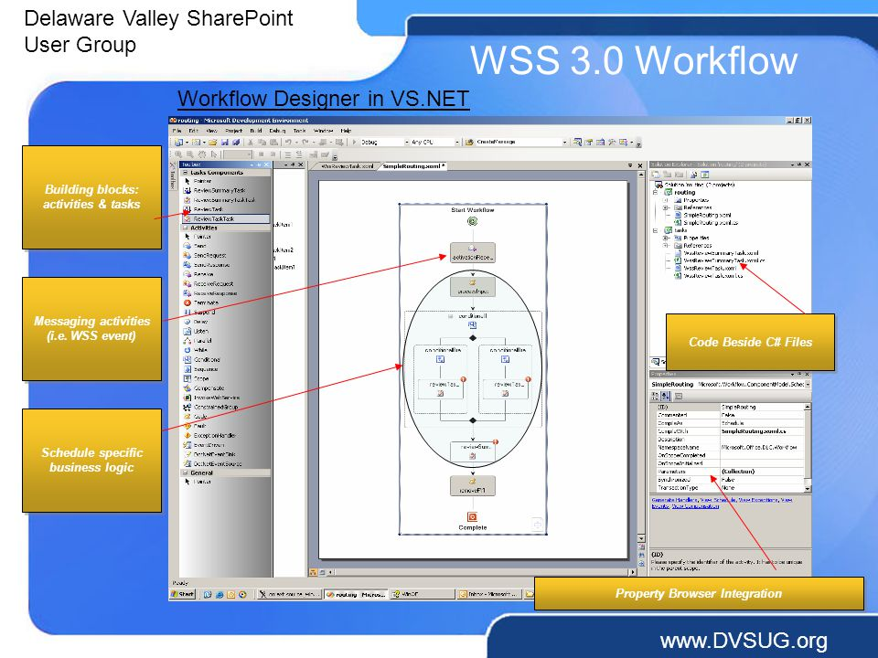Delaware Valley SharePoint User Group   WSS 3.0 Workflow Code Beside C# Files Messaging activities (i.e.