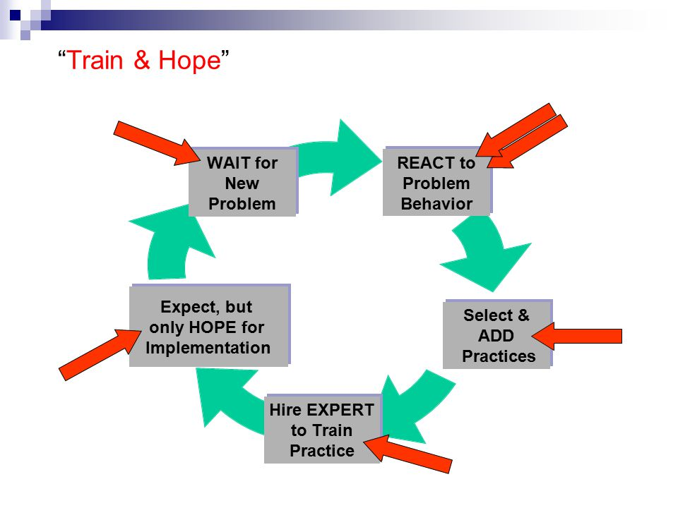 Train & Hope REACT to Problem Behavior Select & ADD Practices Hire EXPERT to Train Practice Expect, but only HOPE for Implementation WAIT for New Problem