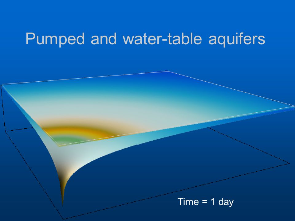 Pumped and water-table aquifers Time = 1 day