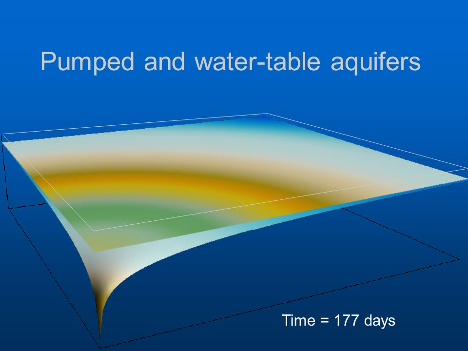 Pumped and water-table aquifers Time = 177 days