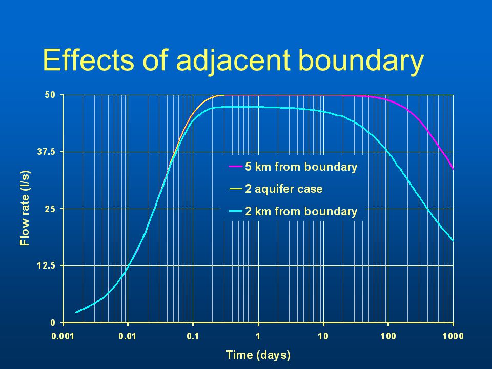 Effects of adjacent boundary