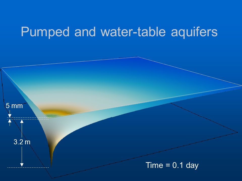 Pumped and water-table aquifers Time = 0.1 day 3.2 m 5 mm