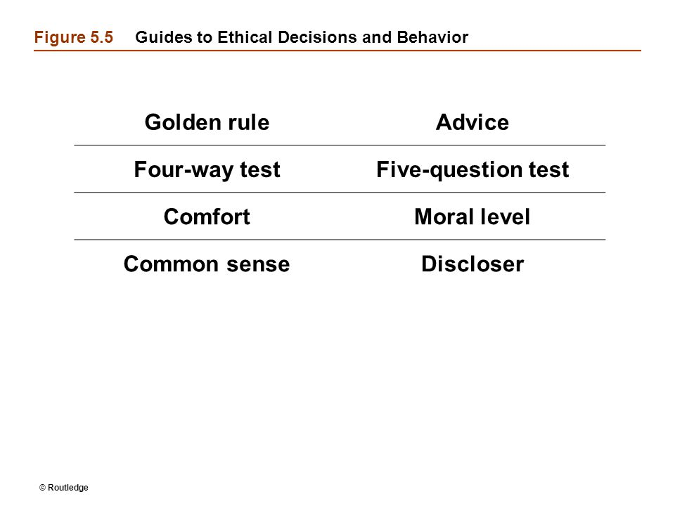 © Routledge Figure 5.5Guides to Ethical Decisions and Behavior Golden ruleAdvice Four-way testFive-question test ComfortMoral level Common senseDisclo