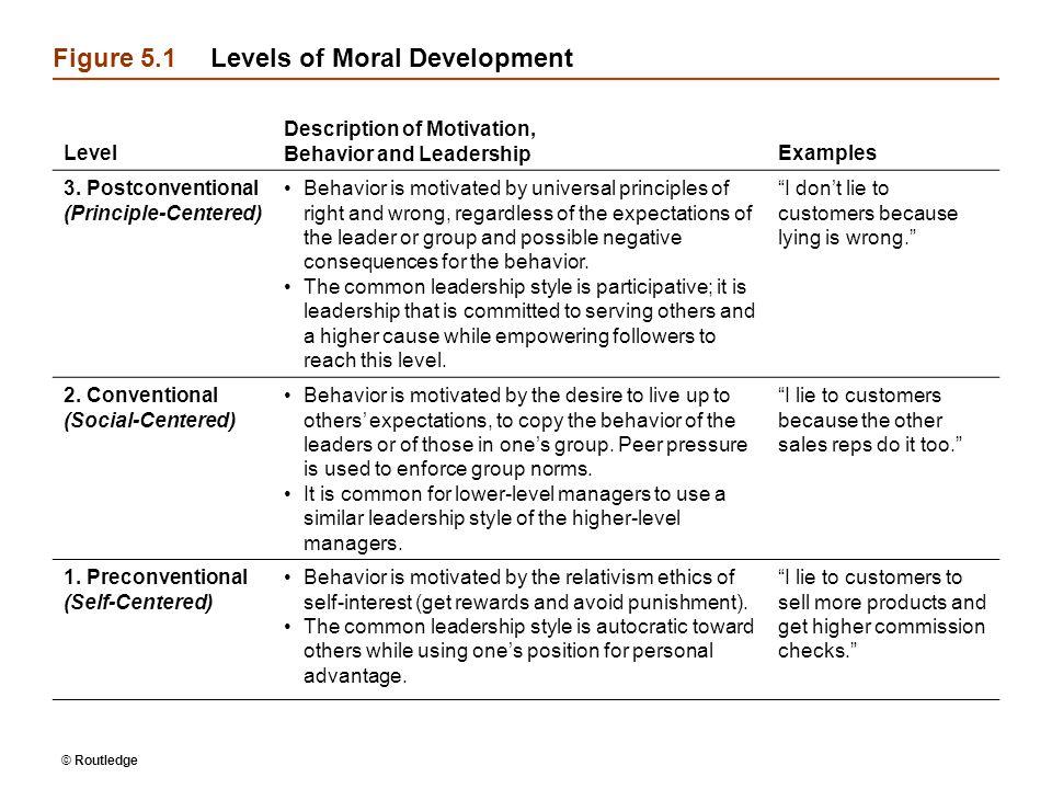 © Routledge Figure 5.1Levels of Moral Development Level Description of Motivation, Behavior and LeadershipExamples 3. Postconventional (Principle-Cent