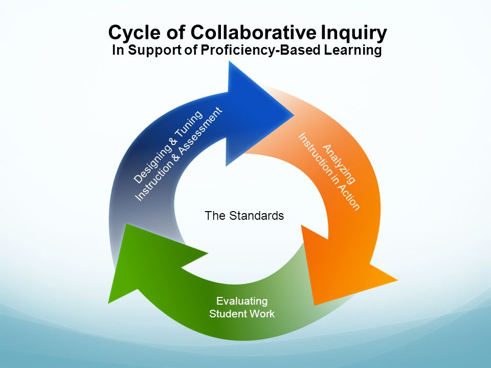 Cycle of Collaborative Inquiry In Support of Proficiency-Based Learning Designing & Tuning Instruction & Assessment Analyzing Instruction in Action Evaluating Student Work The Standards