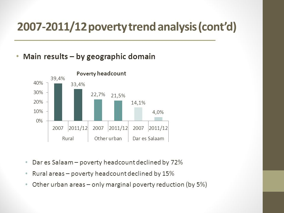 /12 poverty trend analysis (cont'd) Main results – by geographic domain Dar es Salaam – poverty headcount declined by 72% Rural areas – poverty headcount declined by 15% Other urban areas – only marginal poverty reduction (by 5%)