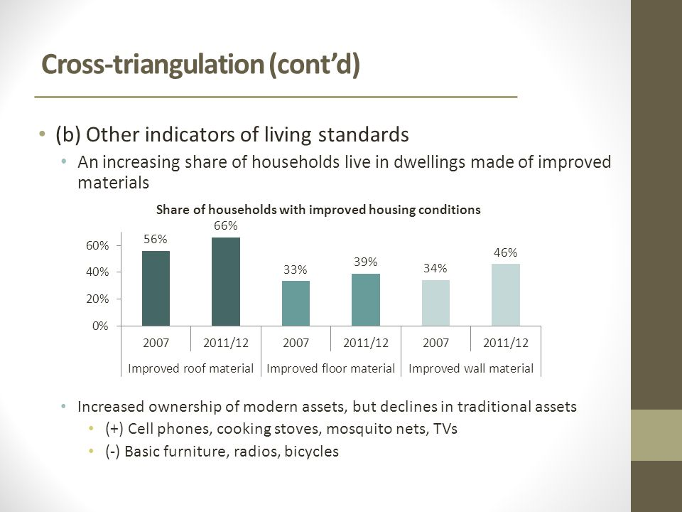 Cross-triangulation (cont'd) (b) Other indicators of living standards An increasing share of households live in dwellings made of improved materials Increased ownership of modern assets, but declines in traditional assets (+) Cell phones, cooking stoves, mosquito nets, TVs (-) Basic furniture, radios, bicycles