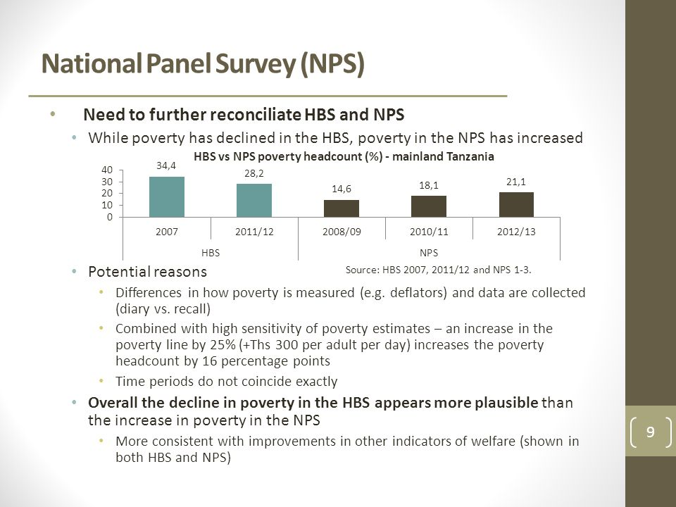 Need to further reconciliate HBS and NPS While poverty has declined in the HBS, poverty in the NPS has increased Potential reasons Differences in how poverty is measured (e.g.