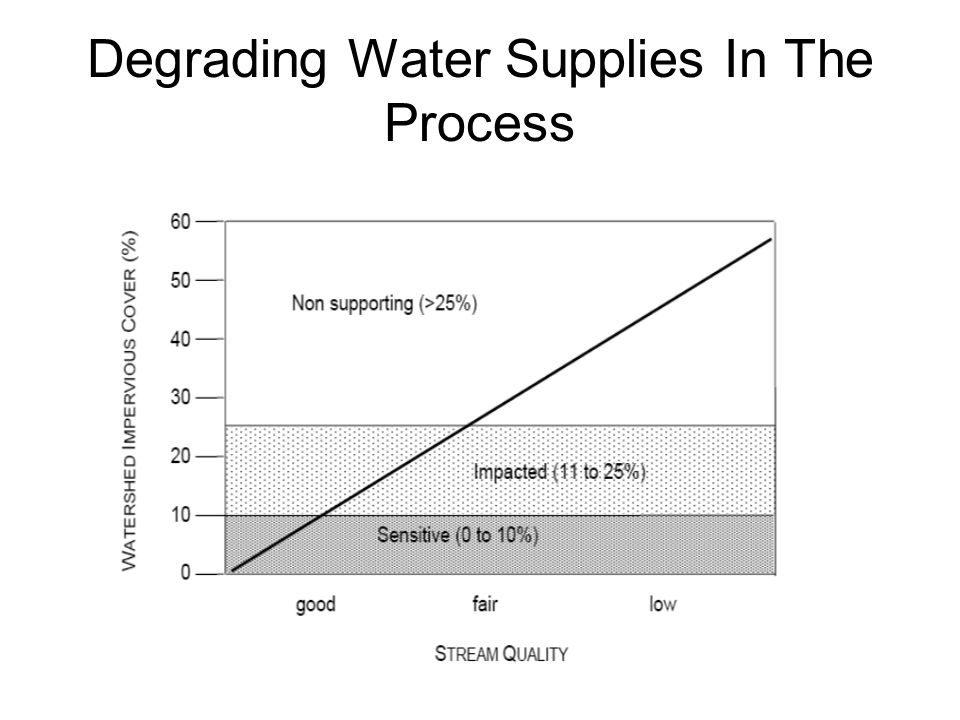 Degrading Water Supplies In The Process