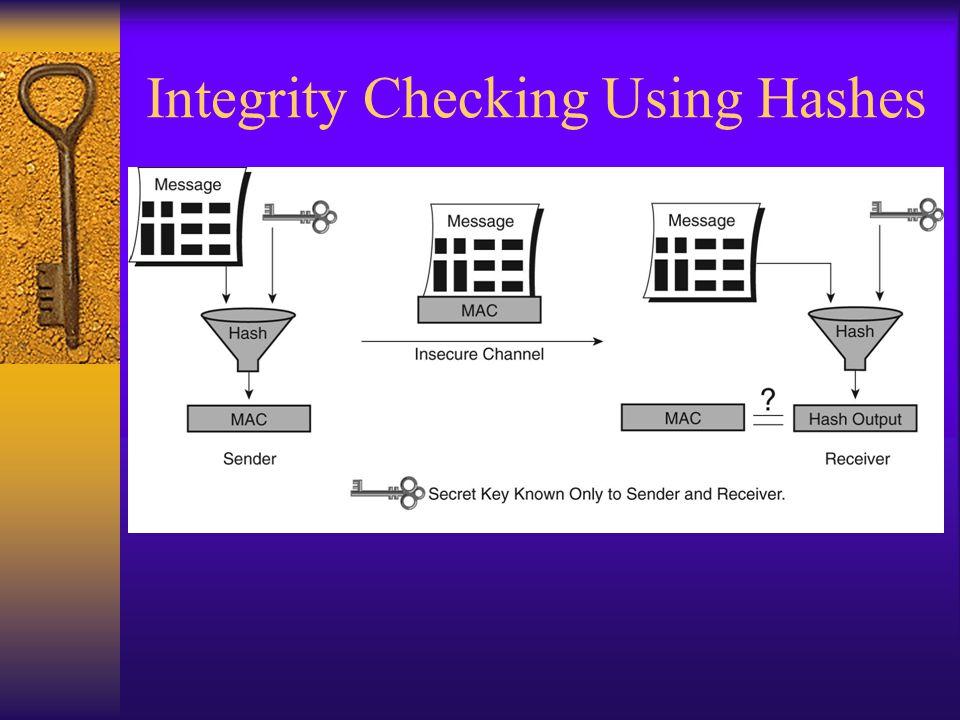 Integrity Checking Using Hashes