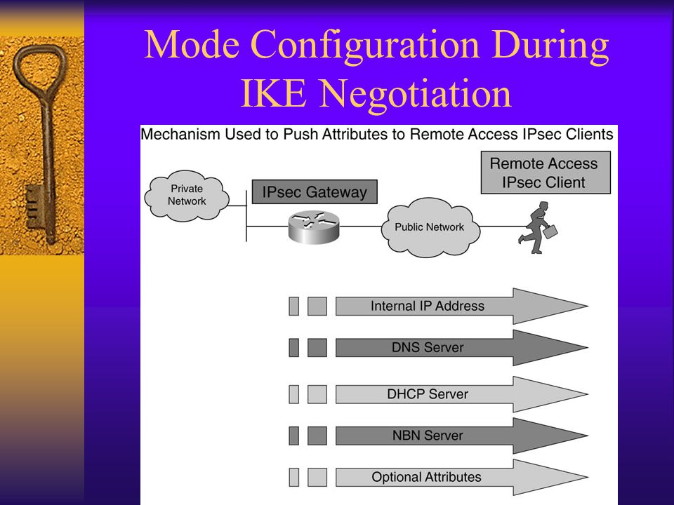Mode Configuration During IKE Negotiation
