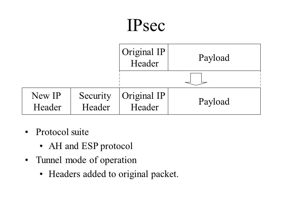 IPsec Payload Original IP Header New IP Header Original IP Header Security Header Protocol suite AH and ESP protocol Tunnel mode of operation Headers added to original packet.