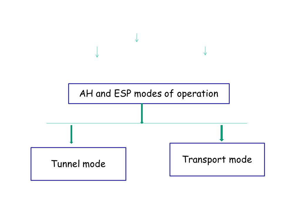 AH and ESP modes of operation Tunnel mode Transport mode