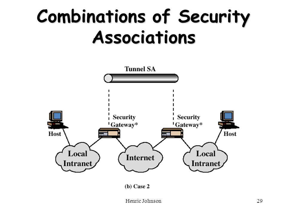 Henric Johnson29 Combinations of Security Associations