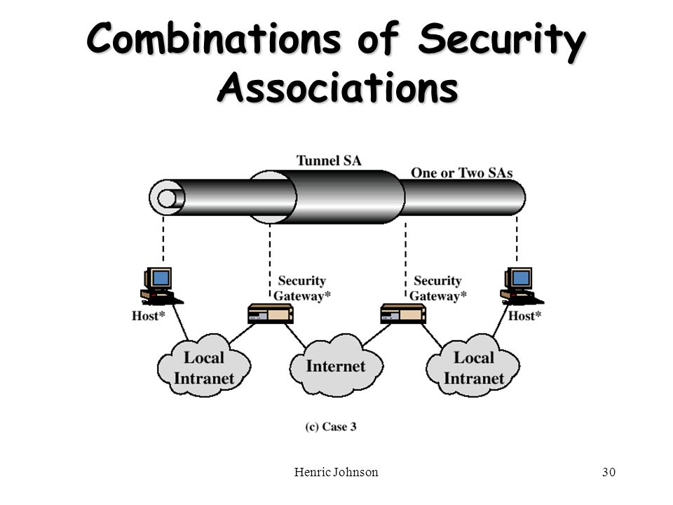Henric Johnson30 Combinations of Security Associations