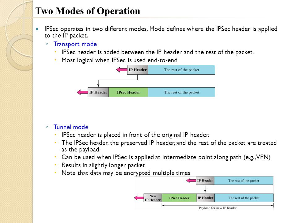 Two Modes of Operation IPSec operates in two different modes.