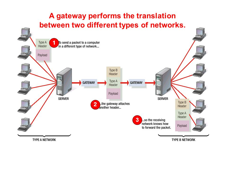 A gateway performs the translation between two different types of networks