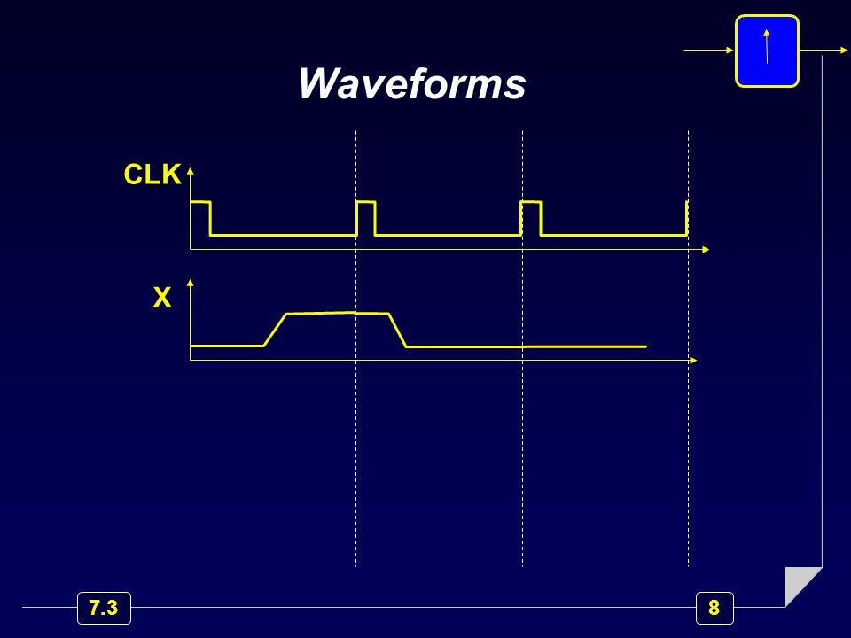 8 7.3 CLK X Waveforms