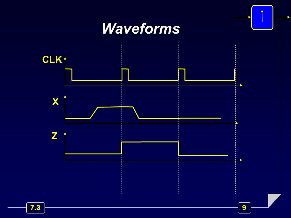 9 7.3 CLK X Z Waveforms