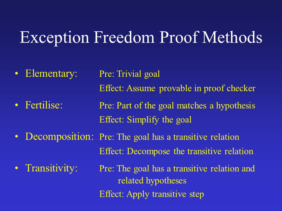 Elementary: Pre: Trivial goal Effect: Assume provable in proof checker Fertilise: Pre: Part of the goal matches a hypothesis Effect: Simplify the goal Decomposition: Pre: The goal has a transitive relation Effect: Decompose the transitive relation Transitivity: Pre: The goal has a transitive relation and related hypotheses Effect: Apply transitive step Exception Freedom Proof Methods