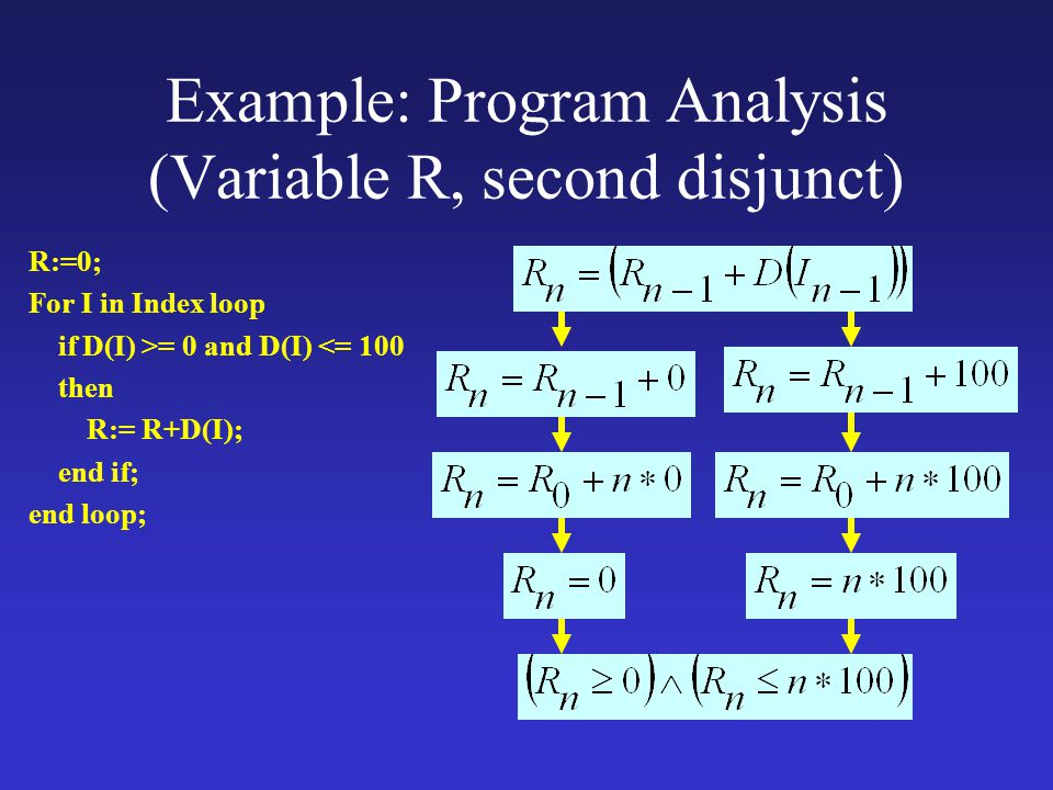 Example: Program Analysis (Variable R, second disjunct) R:=0; For I in Index loop if D(I) >= 0 and D(I) <= 100 then R:= R+D(I); end if; end loop;