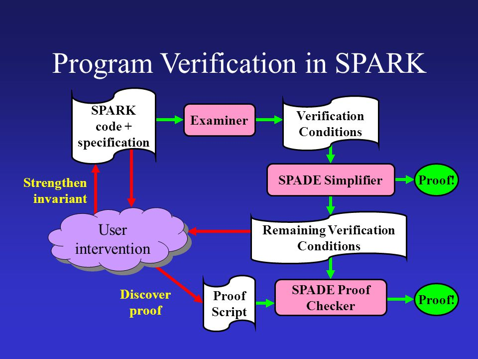 Program Verification in SPARK Proof Script SPADE Proof Checker Strengthen invariant Discover proof User intervention SPARK code + specification Verification Conditions Proof!SPADE Simplifier Remaining Verification Conditions Examiner Proof!