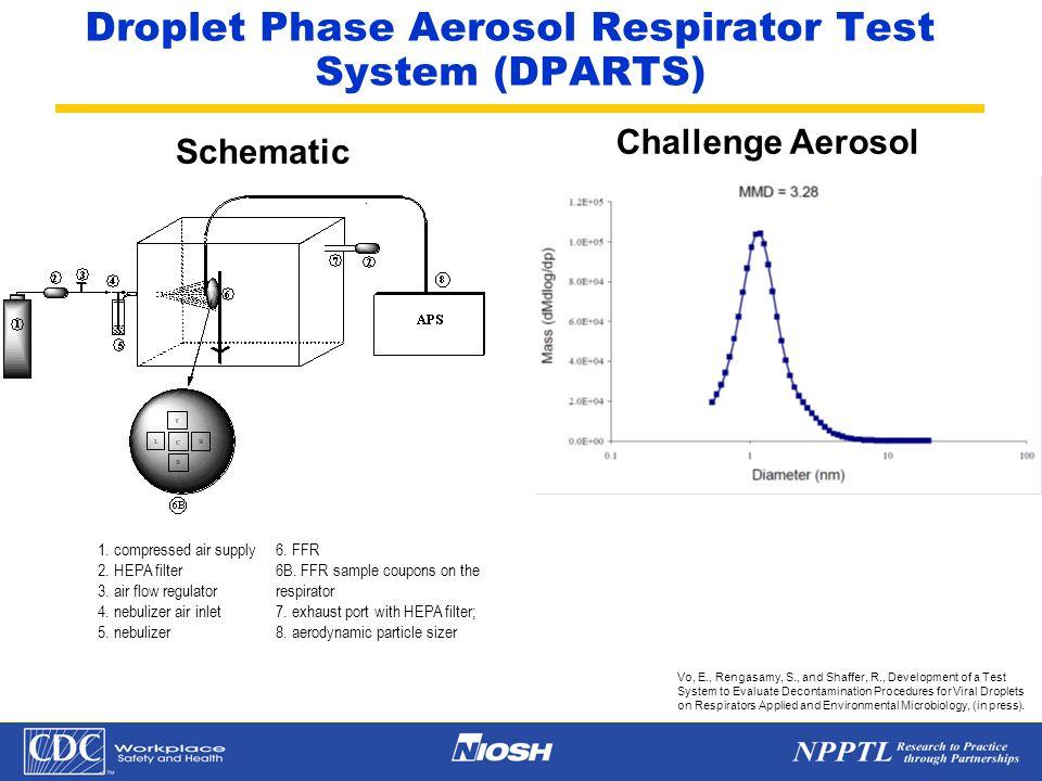 Aerosol penetration through high efficient particuate air respirator filters