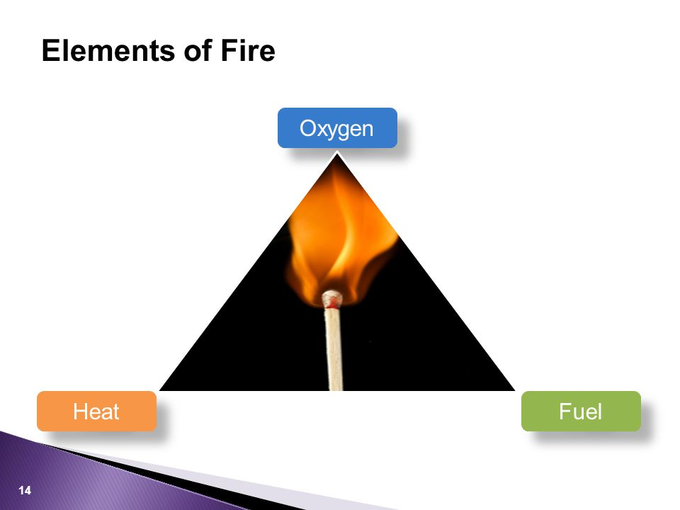 Elements of Fire 14 Oxygen Fuel Fuel Heat