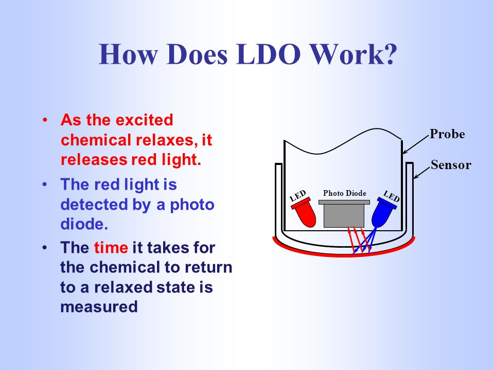 How Does LDO Work.A sensor is coated with a luminescent material.