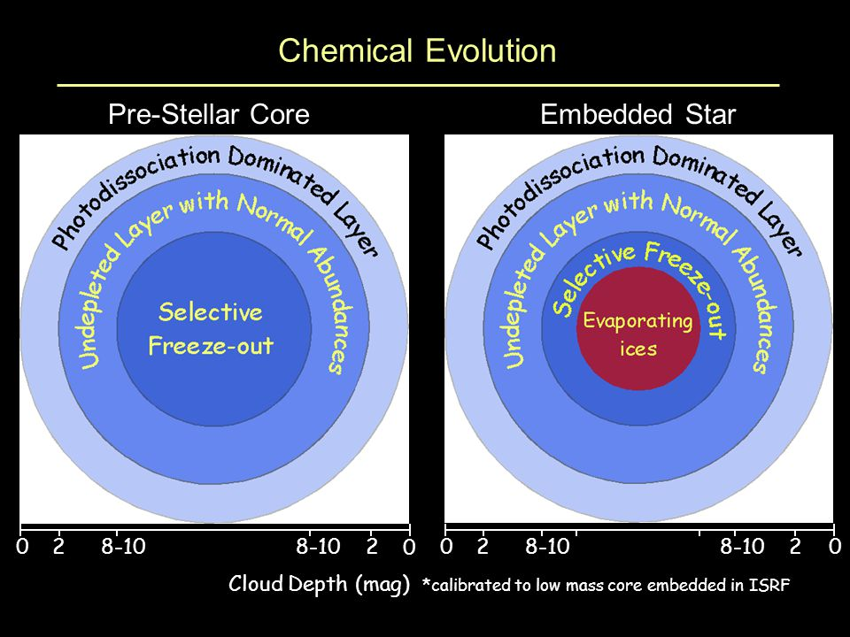 Chemical Evolution Cloud Depth (mag) *calibrated to low mass core embedded in ISRF Pre-Stellar CoreEmbedded Star