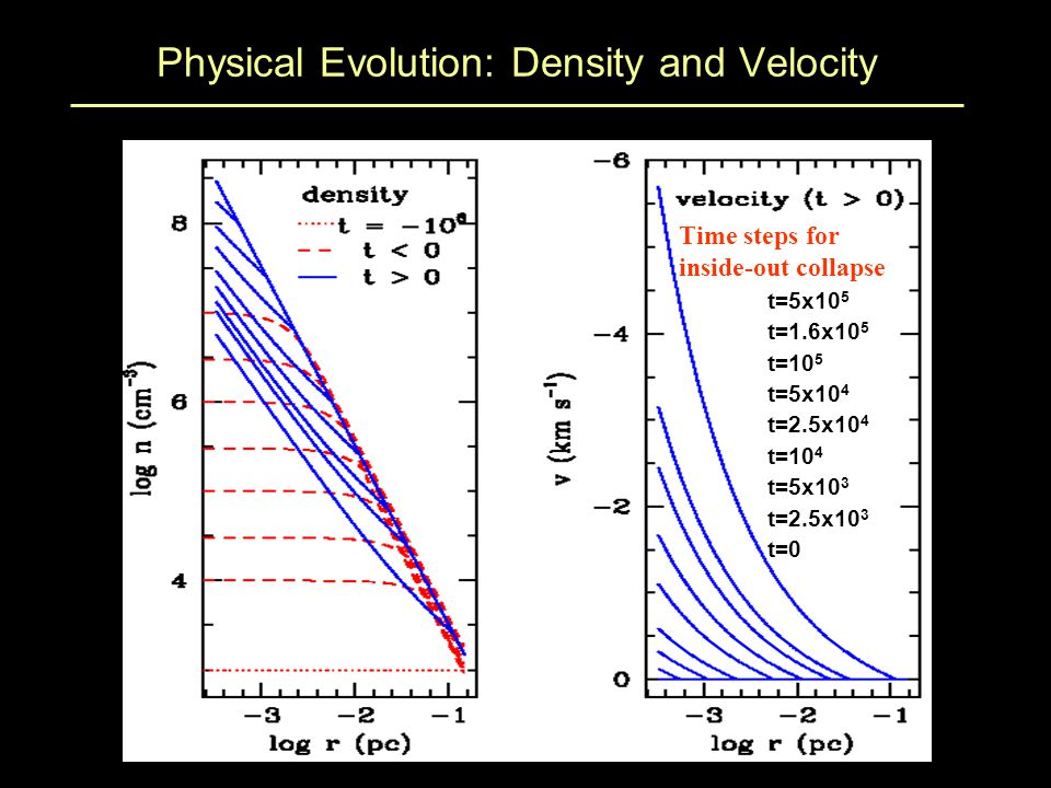 Physical Evolution: Density and Velocity t=2.5x10 3 t=5x10 3 t=10 4 t=2.5x10 4 t=5x10 4 t=10 5 t=1.6x10 5 t=5x10 5 t=0 Time steps for inside-out collapse