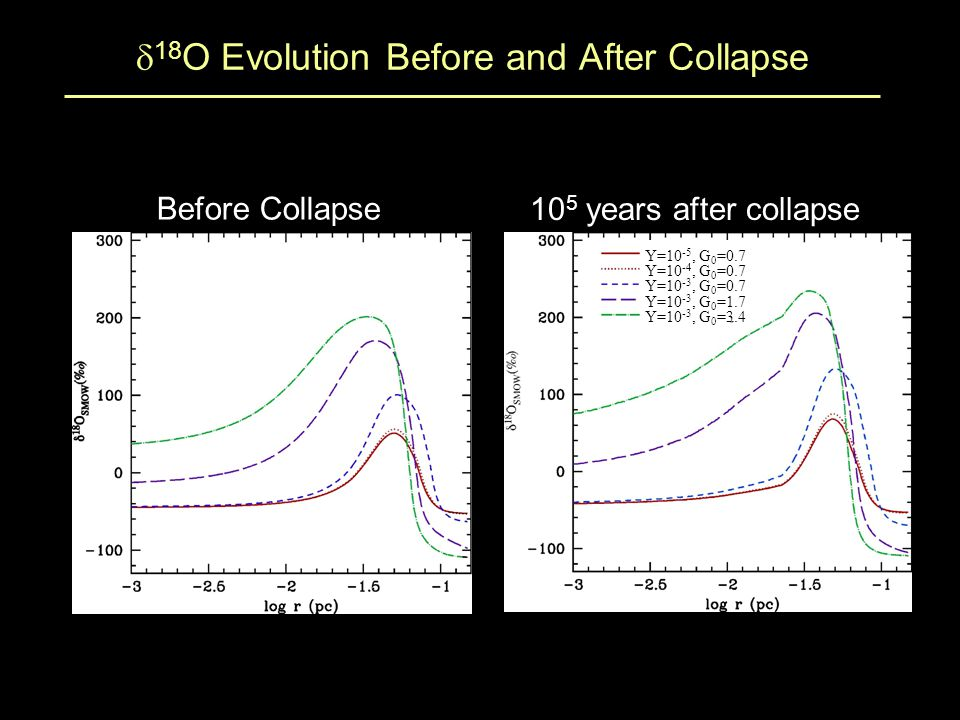  18 O Evolution Before and After Collapse Before Collapse 10 5 years after collapse Y=10 -5, G 0 =0.7 Y=10 -4, G 0 =0.7 Y=10 -3, G 0 =0.7 Y=10 -3, G 0 =1.7 Y=10 -3, G 0 =3.4