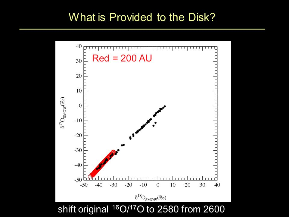 What is Provided to the Disk Red = 200 AU shift original 16 O/ 17 O to 2580 from 2600