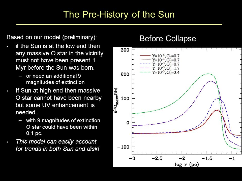 The Pre-History of the Sun Based on our model (preliminary): if the Sun is at the low end then any massive O star in the vicinity must not have been present 1 Myr before the Sun was born.