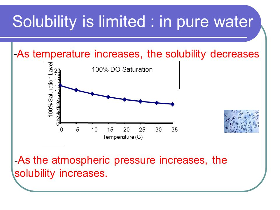 Solubility is limited : in pure water -As temperature increases, the solubility decreases 100% DO Saturation 0 2 4 6 8 10 12 14 16 18 20 05101520253035 Temperature (C) 100% Saturation Lavel - As the atmospheric pressure increases, the solubility increases.
