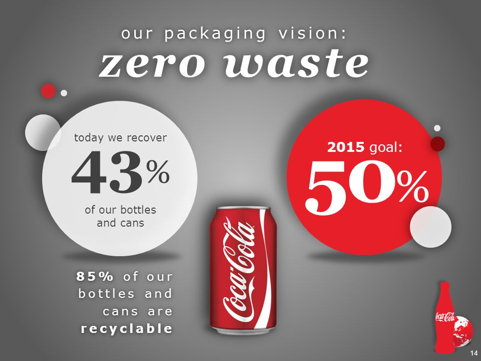 14 our packaging vision: zero waste 50 % 2015 goal: 43 % today we recover of our bottles and cans 85% of our bottles and cans are recyclable