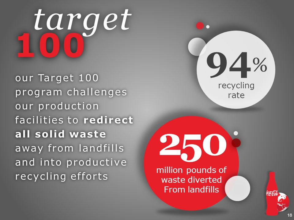 18 target target % recycling rate our Target 100 program challenges our production facilities to redirect all solid waste away from landfills and into productive recycling efforts 250 million pounds of waste diverted From landfills