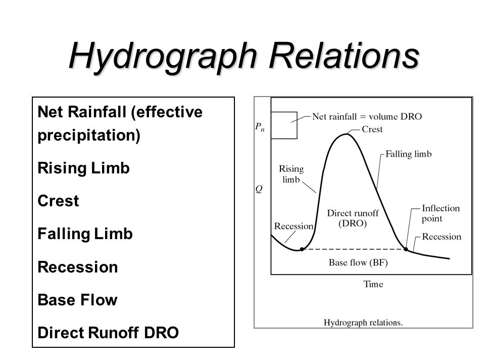Net Rainfall (effective precipitation) Rising Limb Crest Falling Limb Recession Base Flow Direct Runoff DRO Hydrograph Relations