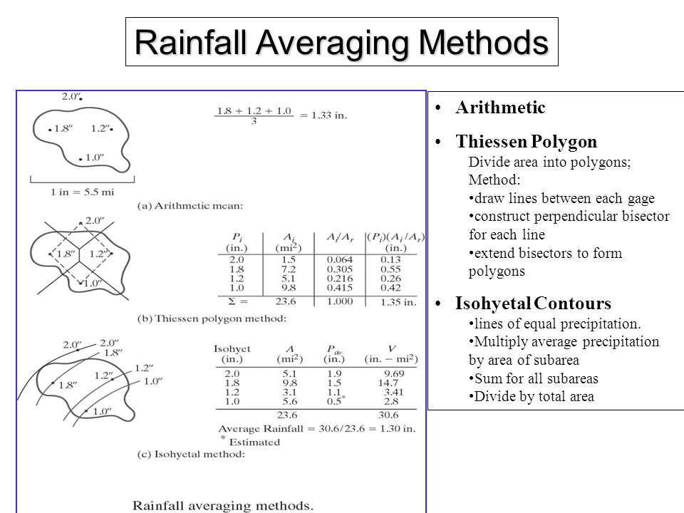 Rainfall Averaging Methods Arithmetic Thiessen Polygon Divide area into polygons; Method: draw lines between each gage construct perpendicular bisector for each line extend bisectors to form polygons Isohyetal Contours lines of equal precipitation.
