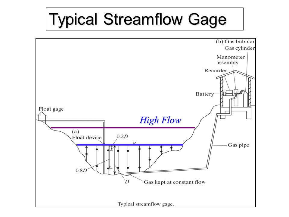 Typical Streamflow Gage High Flow