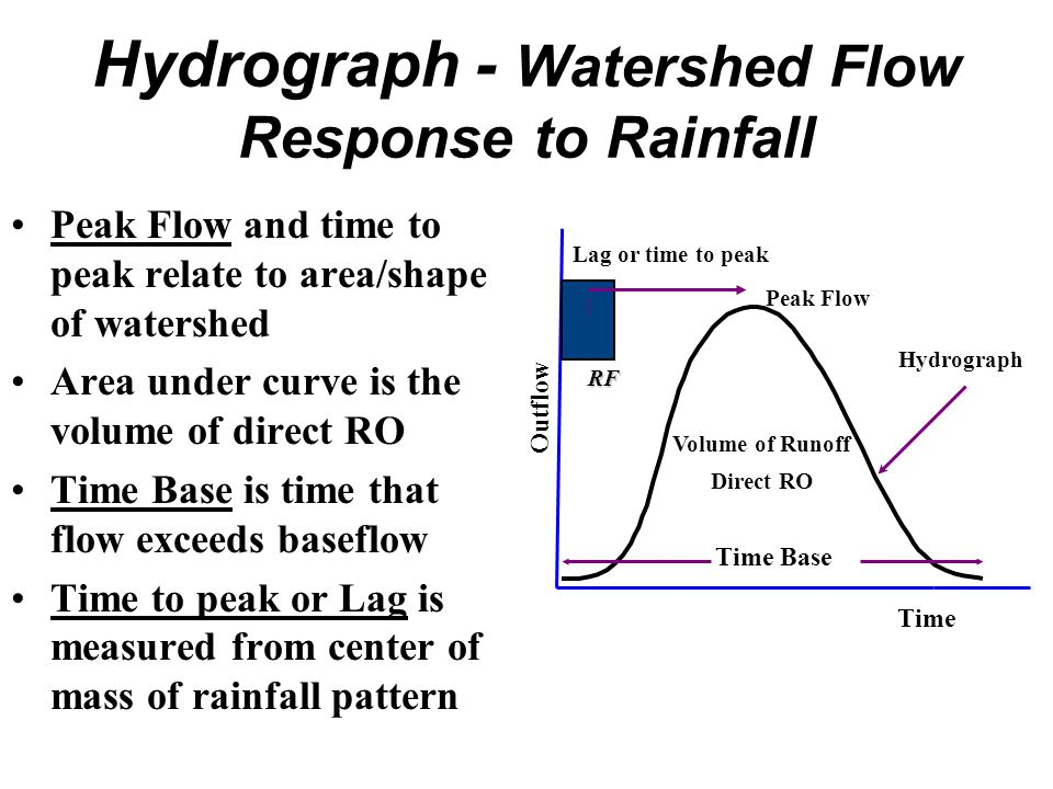 Hydrograph - Watershed Flow Response to Rainfall Peak Flow and time to peak relate to area/shape of watershed Area under curve is the volume of direct RO Time Base is time that flow exceeds baseflow Time to peak or Lag is measured from center of mass of rainfall pattern Hydrograph Volume of Runoff Direct RO Outflow Time Time Base Peak Flow Lag or time to peak RF