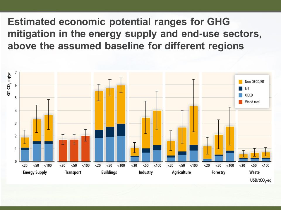 Estimated economic potential ranges for GHG mitigation in the energy supply and end-use sectors, above the assumed baseline for different regions