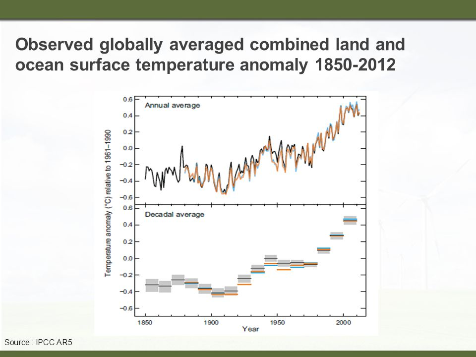 Observed globally averaged combined land and ocean surface temperature anomaly Source : IPCC AR5