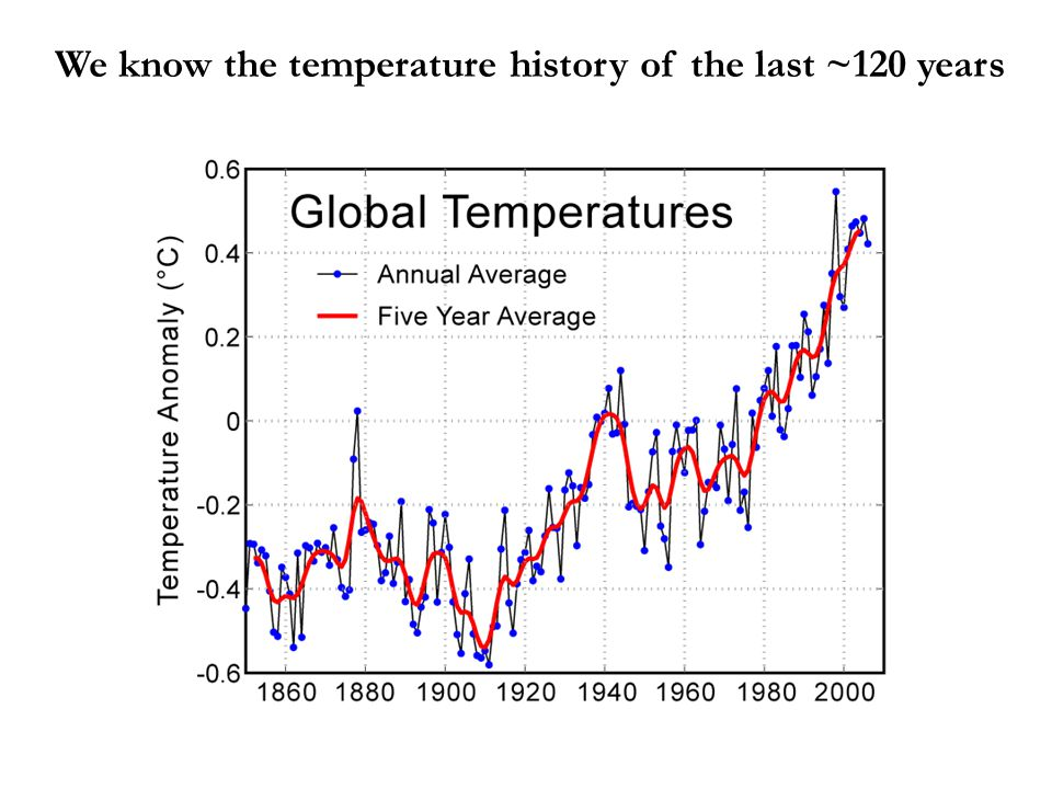We know the temperature history of the last ~120 years