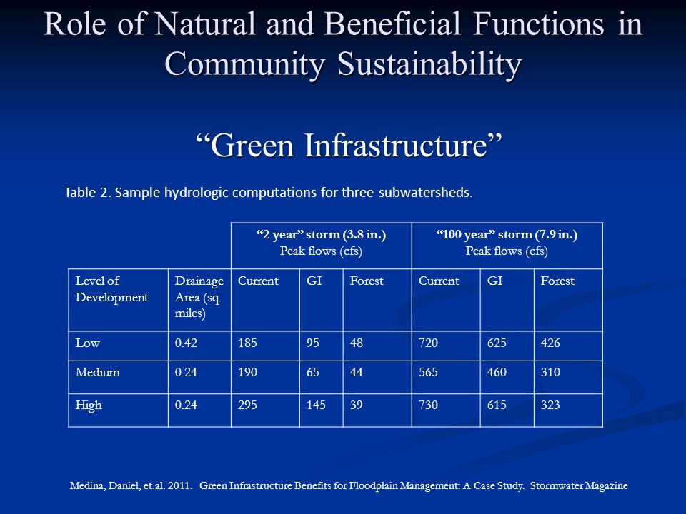 Role of Natural and Beneficial Functions in Community Sustainability 2 year storm (3.8 in.) Peak flows (cfs) 100 year storm (7.9 in.) Peak flows (cfs) Level of Development Drainage Area (sq.