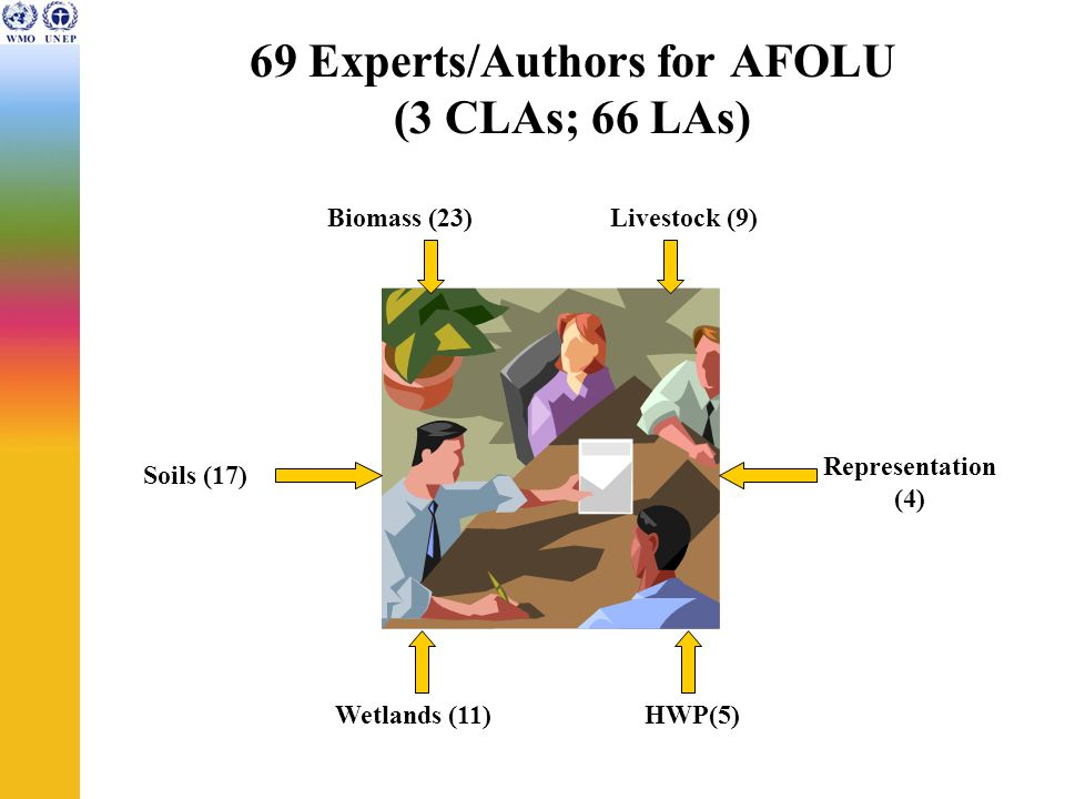 69 Experts/Authors for AFOLU (3 CLAs; 66 LAs) Biomass (23) Soils (17) Livestock (9) Wetlands (11) Representation (4) HWP(5)
