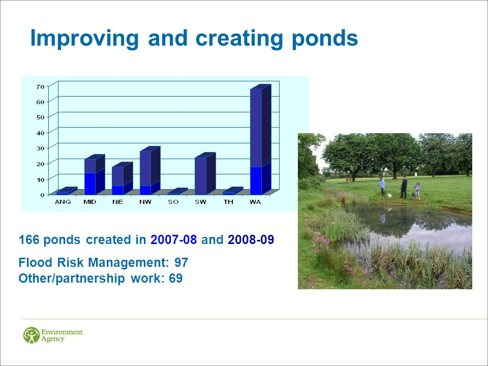 Improving and creating ponds 166 ponds created in and Flood Risk Management: 97 Other/partnership work: 69