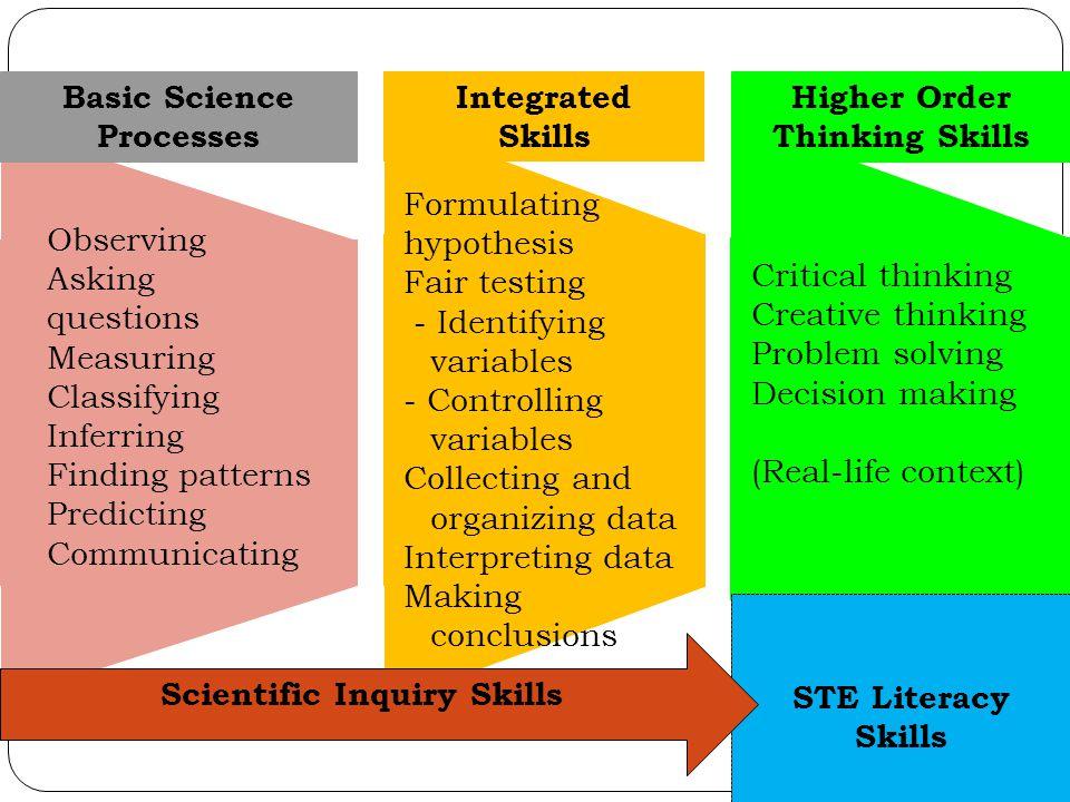 Critical Thinking Scientific Method