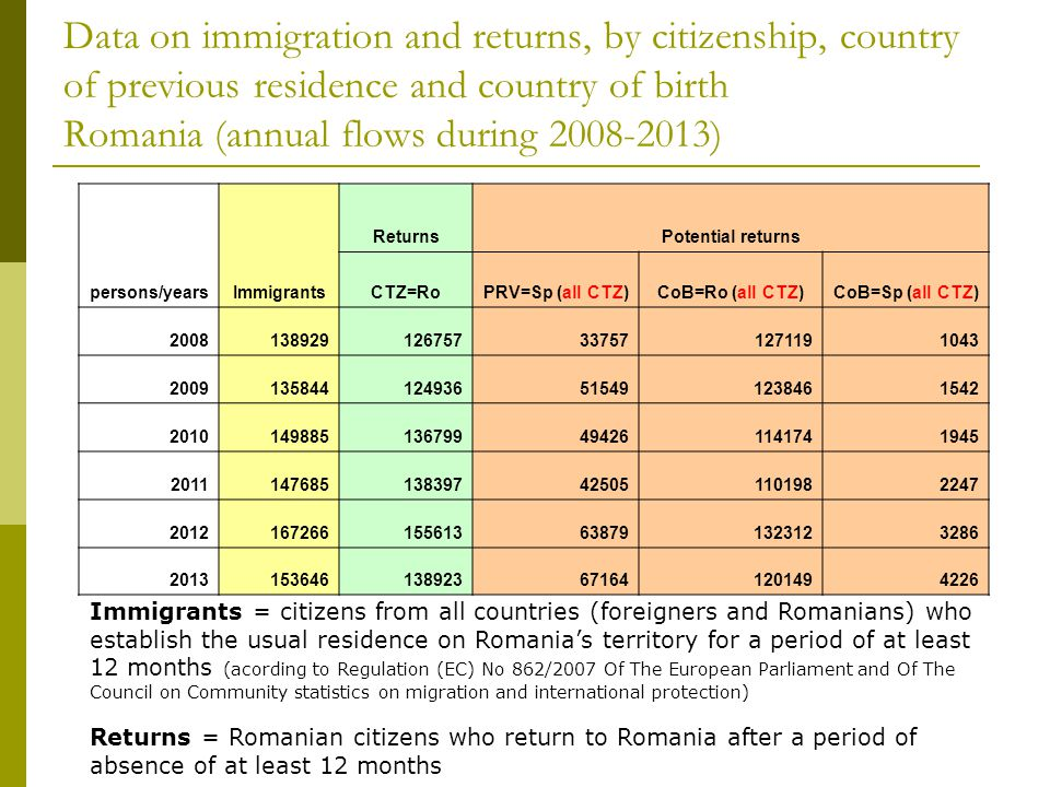 Data on immigration and returns, by citizenship, country of previous residence and country of birth Romania (annual flows during ) Immigrants = citizens from all countries (foreigners and Romanians) who establish the usual residence on Romania's territory for a period of at least 12 months (acording to Regulation (EC) No 862/2007 Of The European Parliament and Of The Council on Community statistics on migration and international protection) Returns = Romanian citizens who return to Romania after a period of absence of at least 12 months persons/yearsImmigrants ReturnsPotential returns CTZ=RoPRV=Sp (all CTZ)CoB=Ro (all CTZ)CoB=Sp (all CTZ)